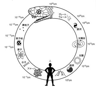 (fromnow資料)ウロボロス-宇宙創生と進化の輪廻
